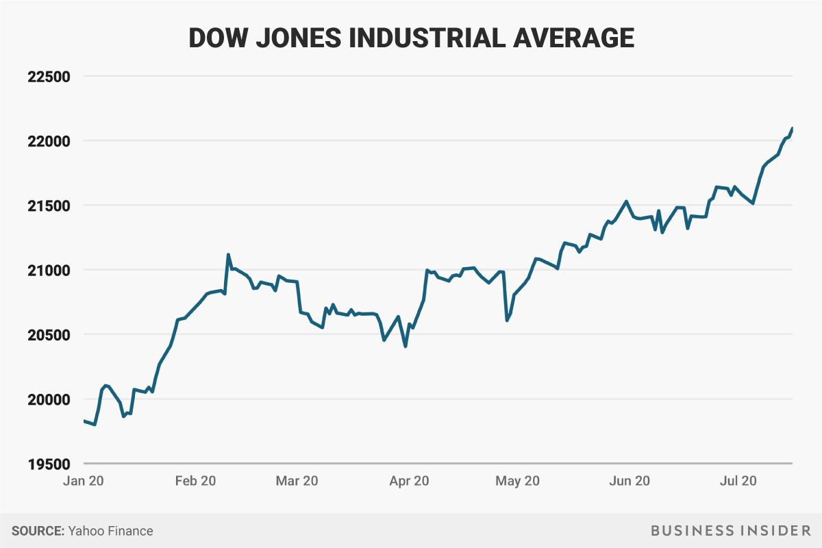 アメリカ の 株価