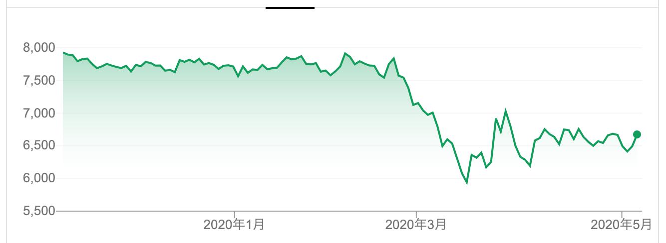 株価 の 佐川 急便
